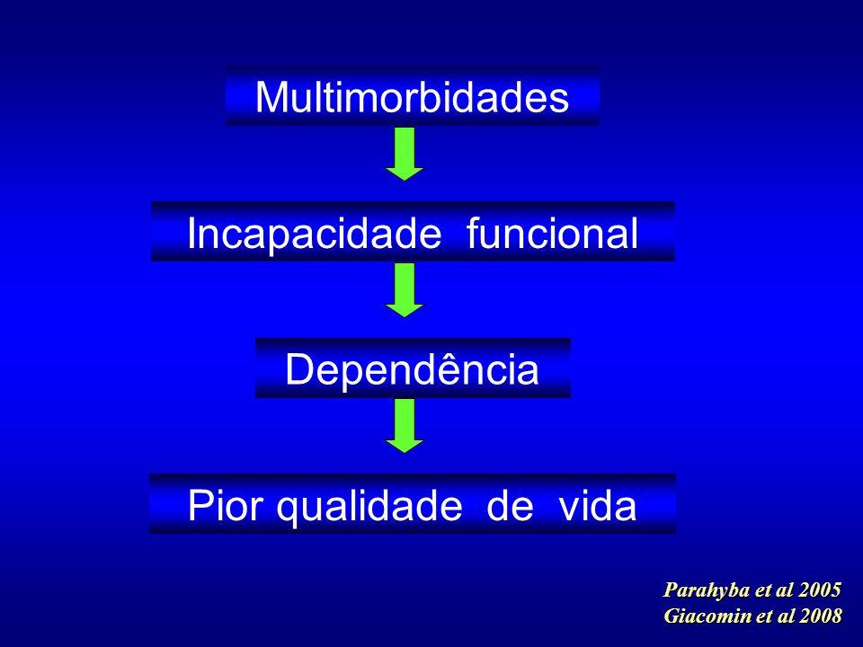 Parahyba et al 2005 Giacomin et al 2008 Multimorbidades Incapacidade funcional Dependência Pior qualidade de vida