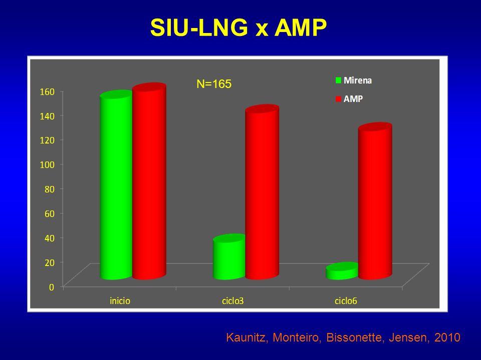 Kaunitz, Monteiro, Bissonette, Jensen, 2010 N=165 SIU-LNG x AMP