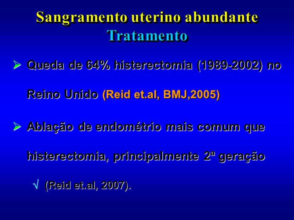 Queda de 64% histerectomia (1989-2002) no Reino Unido (Reid et.al, BMJ,2005) Queda de 64% histerectomia (1989-2002) no Reino Unido (Reid et.al, BMJ,20