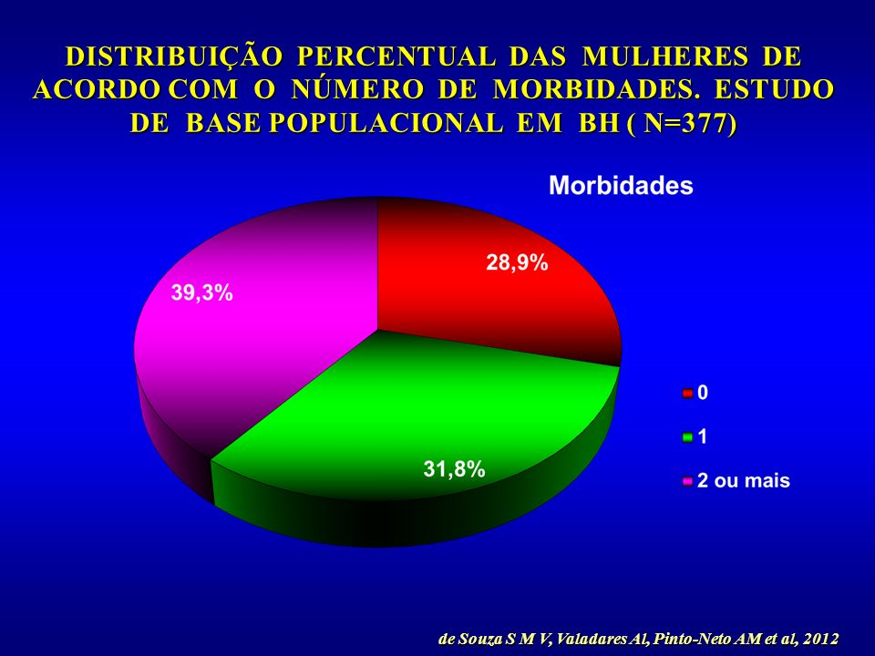 de Souza S M V, Valadares Al, Pinto-Neto AM et al, 2012
