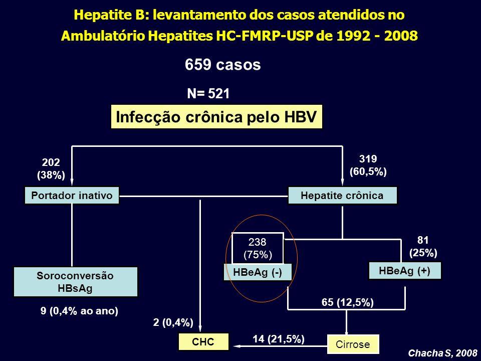 Hepatite B: levantamento dos casos atendidos no Ambulatório Hepatites HC-FMRP-USP de 1992 - 2008 Chacha S, 2008 HBeAg (+) 319 (60,5%) 14 (21,5%) Infec