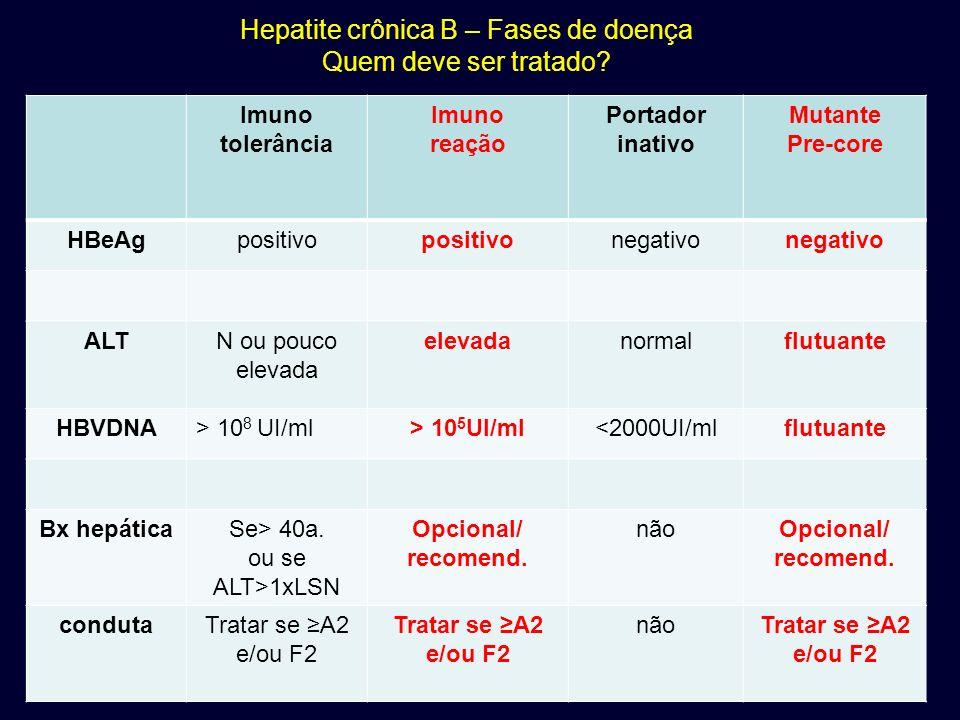 Hepatite crônica B – Fases de doença Quem deve ser tratado? Imuno tolerância Imuno reação Portador inativo Mutante Pre-core HBeAgpositivo negativo ALT