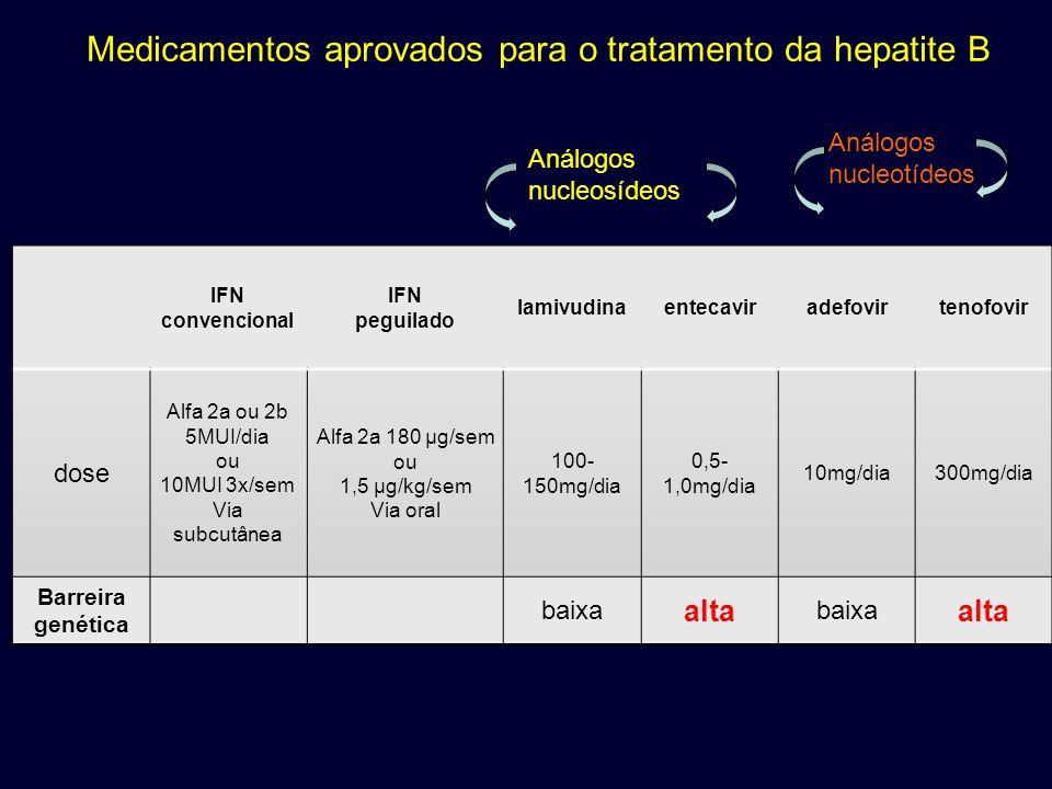 Medicamentos aprovados para o tratamento da hepatite B Análogos nucleosídeos Análogos nucleotídeos