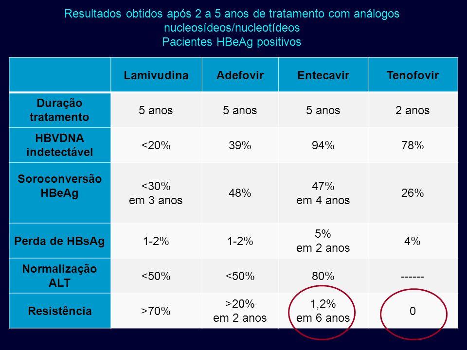 Resultados obtidos após 2 a 5 anos de tratamento com análogos nucleosídeos/nucleotídeos Pacientes HBeAg positivos LamivudinaAdefovirEntecavirTenofovir