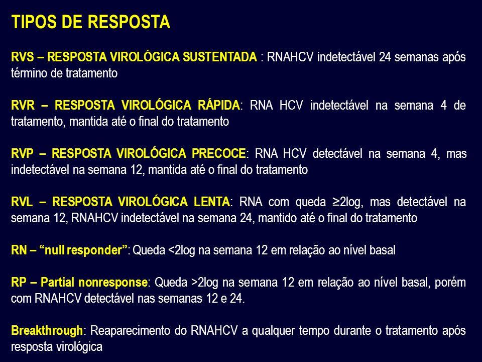TIPOS DE RESPOSTA RVS – RESPOSTA VIROLÓGICA SUSTENTADA : RNAHCV indetectável 24 semanas após término de tratamento RVR – RESPOSTA VIROLÓGICA RÁPIDA :