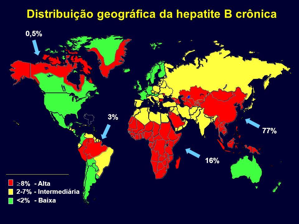 8% - Alta 2-7% - Intermediária <2% - Baixa Distribuição geográfica da hepatite B crônica 77% 16% 3% 0,5%