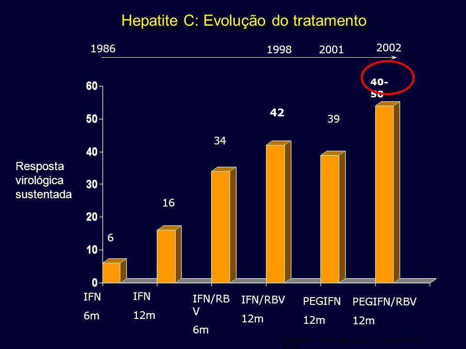 Hepatite C: Evolução do tratamento 1986 19982001 2002 6 16 40- 50 % 39 42 34 IFN/RB V 6m PEGIFN 12m PEGIFN/RBV 12m IFN/RBV 12m IFN 12m IFN 6m Adaptado