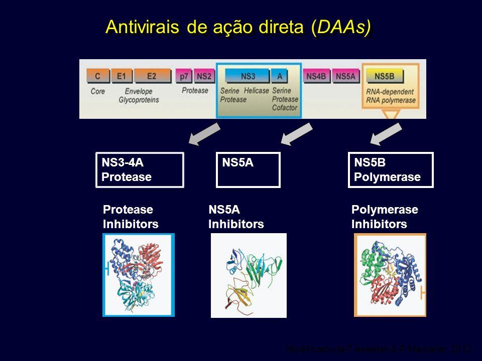 Protease Inhibitors NS3-4A Protease NS5A Inhibitors NS5ANS5B Polymerase Inhibitors Antivirais de ação direta (DAAs) Modificado de T Asselah & P Marcel