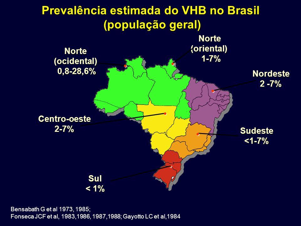 Norte(ocidental) 0,8-28,6% 0,8-28,6% Norte Norte(oriental) 1-7% 1-7% Nordeste 2 -7% Sudeste<1-7% Sul < 1% Centro-oeste2-7% Prevalência estimada do VHB