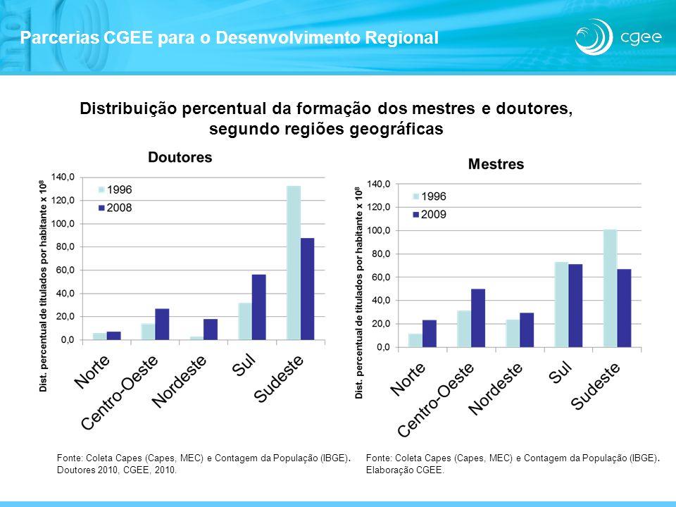 Distribuição percentual da formação dos mestres e doutores, segundo regiões geográficas Fonte: Coleta Capes (Capes, MEC) e Contagem da População (IBGE