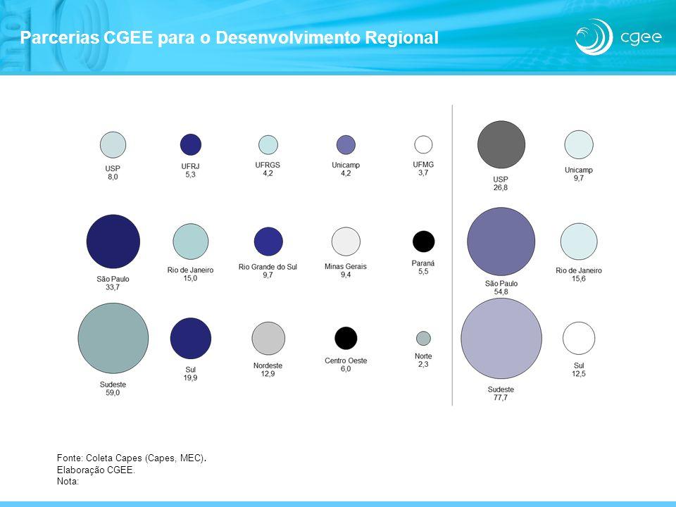 Fonte: Coleta Capes (Capes, MEC). Elaboração CGEE. Nota: Parcerias CGEE para o Desenvolvimento Regional