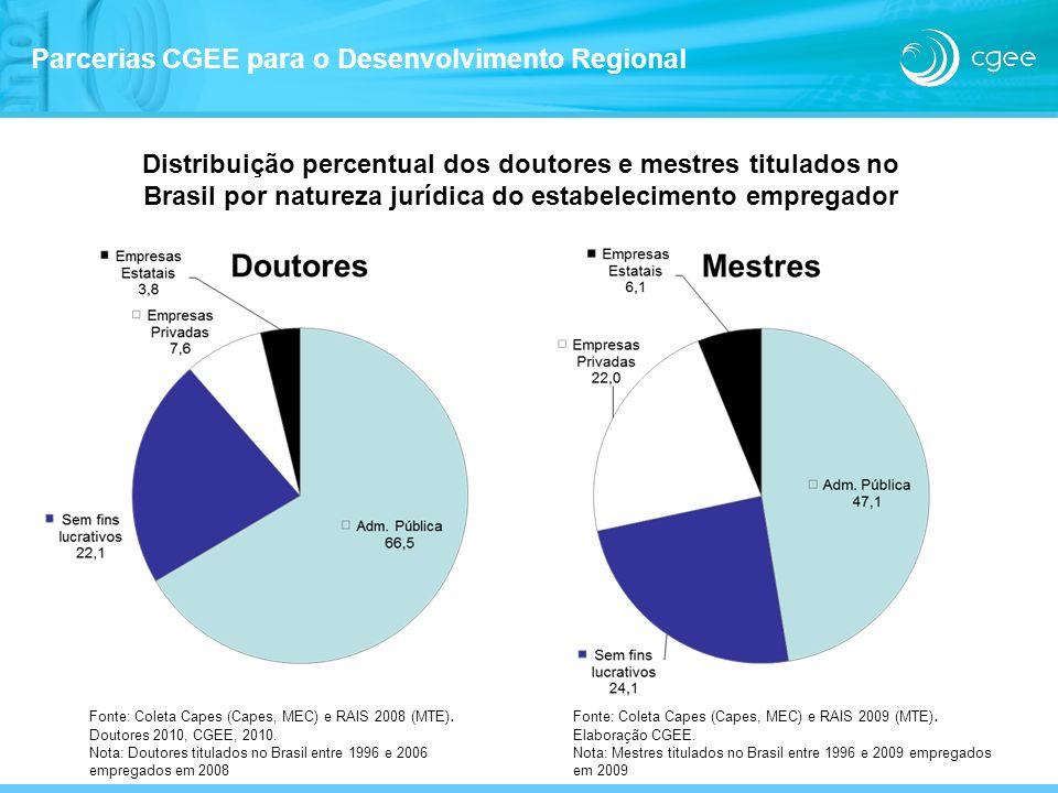 Distribuição percentual dos doutores e mestres titulados no Brasil por natureza jurídica do estabelecimento empregador Fonte: Coleta Capes (Capes, MEC
