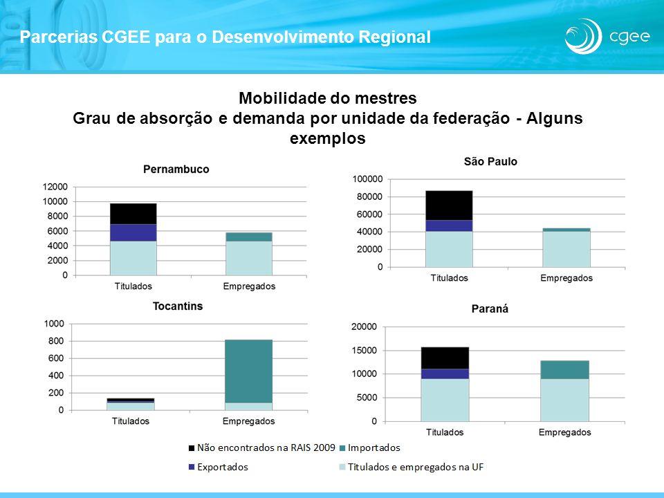 Mobilidade do mestres Grau de absorção e demanda por unidade da federação - Alguns exemplos Parcerias CGEE para o Desenvolvimento Regional