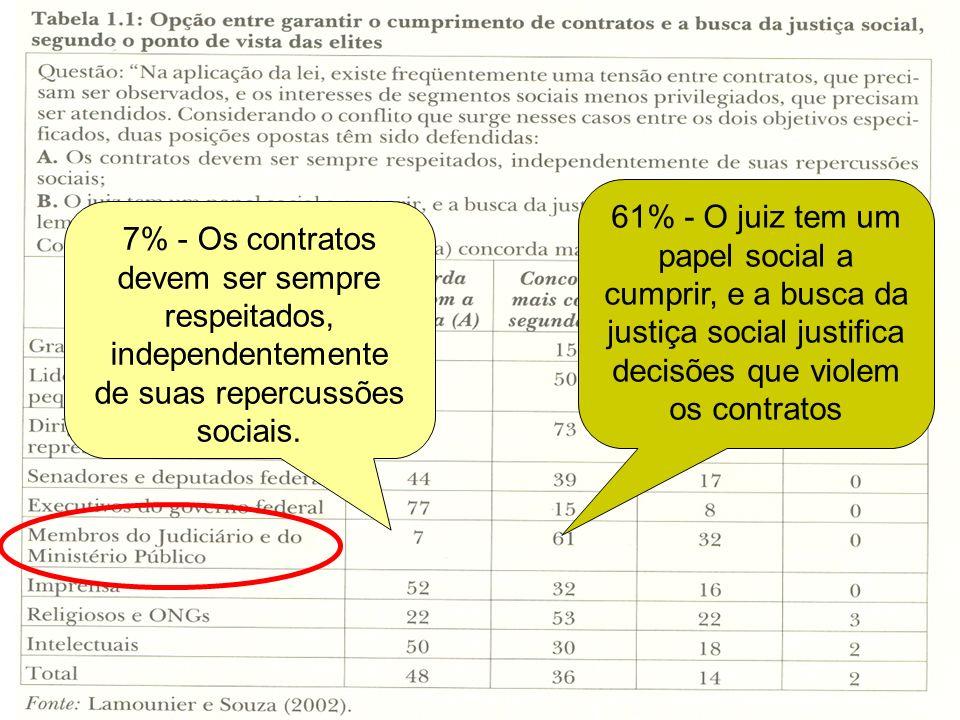 © Copyright by Alexandre Bueno Cateb www.amde.org.br www.abde.com.br 7% - Os contratos devem ser sempre respeitados, independentemente de suas repercu