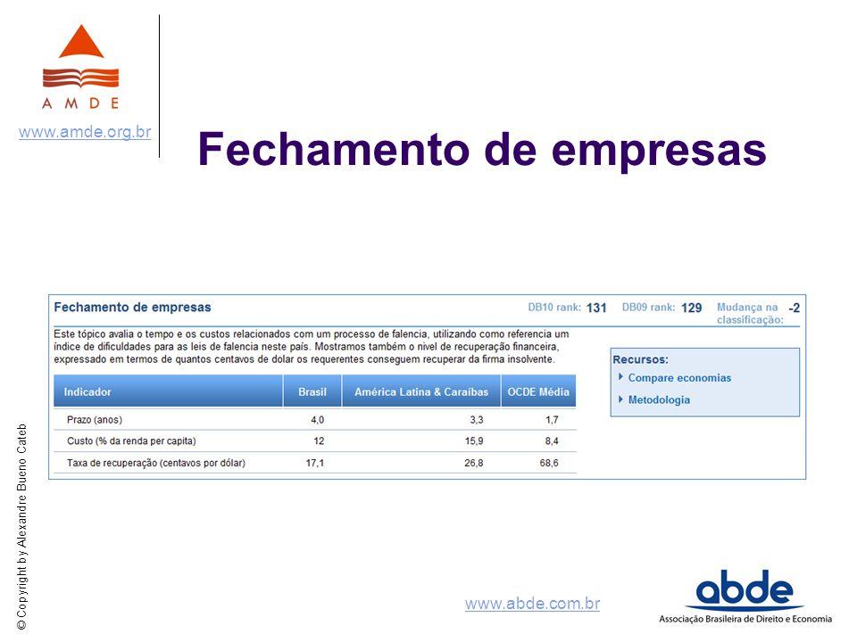© Copyright by Alexandre Bueno Cateb www.amde.org.br www.abde.com.br Fechamento de empresas