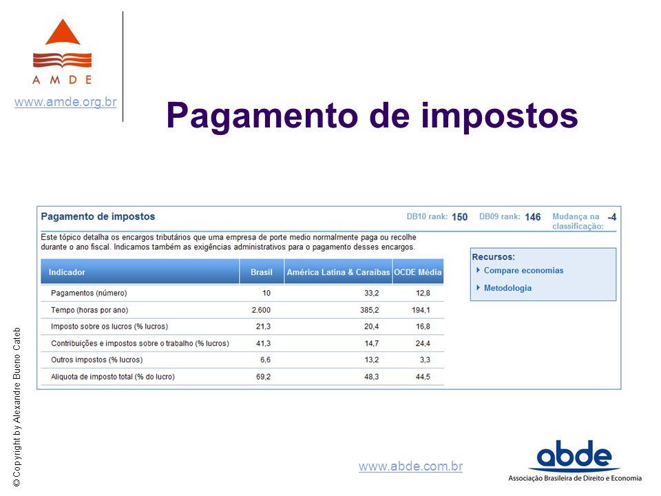 © Copyright by Alexandre Bueno Cateb www.amde.org.br www.abde.com.br Pagamento de impostos