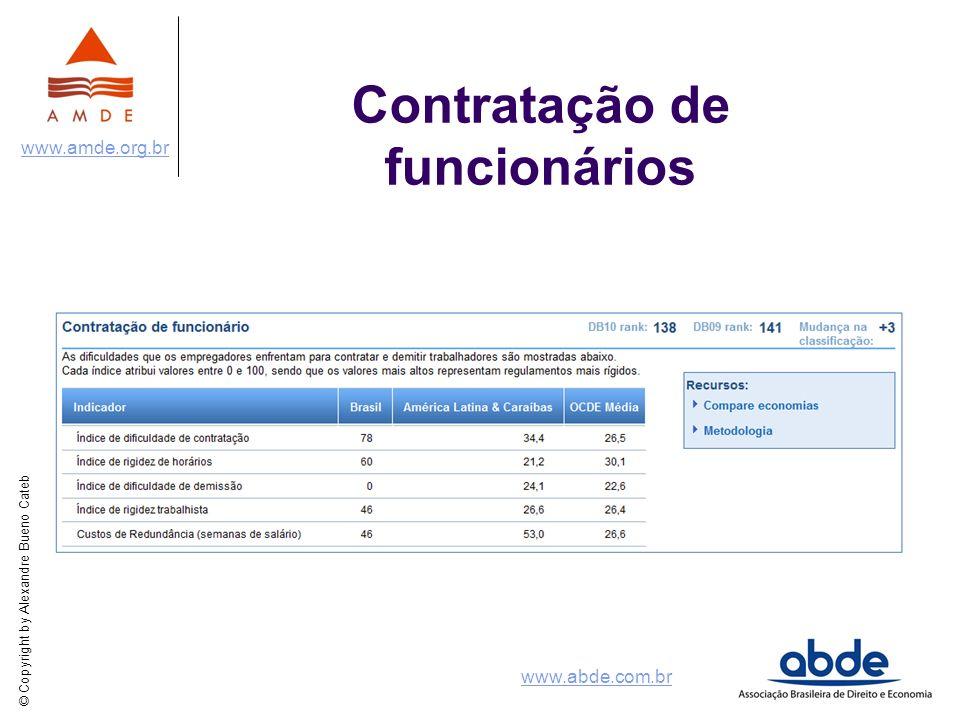 © Copyright by Alexandre Bueno Cateb www.amde.org.br www.abde.com.br Contratação de funcionários