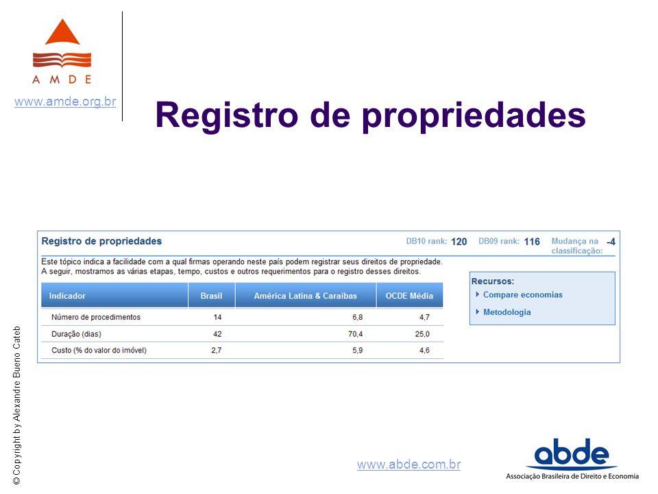 © Copyright by Alexandre Bueno Cateb www.amde.org.br www.abde.com.br Registro de propriedades