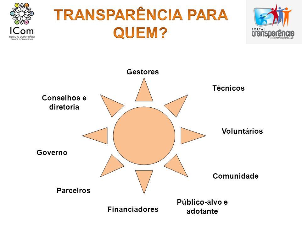 Conselhos e diretoria Gestores Técnicos Voluntários Comunidade Público-alvo e adotante Financiadores Parceiros Governo