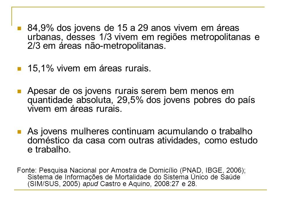 84,9% dos jovens de 15 a 29 anos vivem em áreas urbanas, desses 1/3 vivem em regiões metropolitanas e 2/3 em áreas não-metropolitanas. 15,1% vivem em