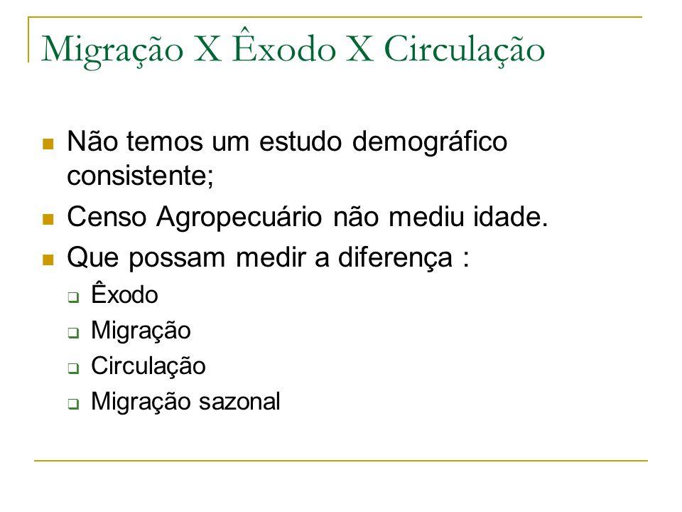 Migração X Êxodo X Circulação Não temos um estudo demográfico consistente; Censo Agropecuário não mediu idade. Que possam medir a diferença : Êxodo Mi