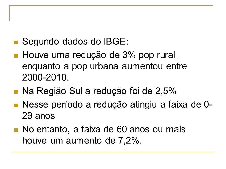 Segundo dados do IBGE: Houve uma redução de 3% pop rural enquanto a pop urbana aumentou entre 2000-2010. Na Região Sul a redução foi de 2,5% Nesse per