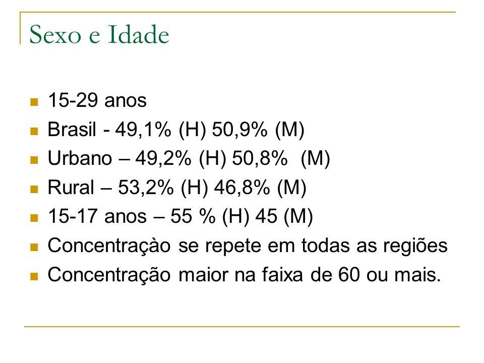 Sexo e Idade 15-29 anos Brasil - 49,1% (H) 50,9% (M) Urbano – 49,2% (H) 50,8% (M) Rural – 53,2% (H) 46,8% (M) 15-17 anos – 55 % (H) 45 (M) Concentraçà