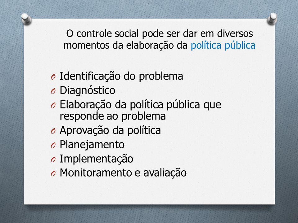 O controle social pode ser dar em diversos momentos da elaboração da política pública O Identificação do problema O Diagnóstico O Elaboração da políti