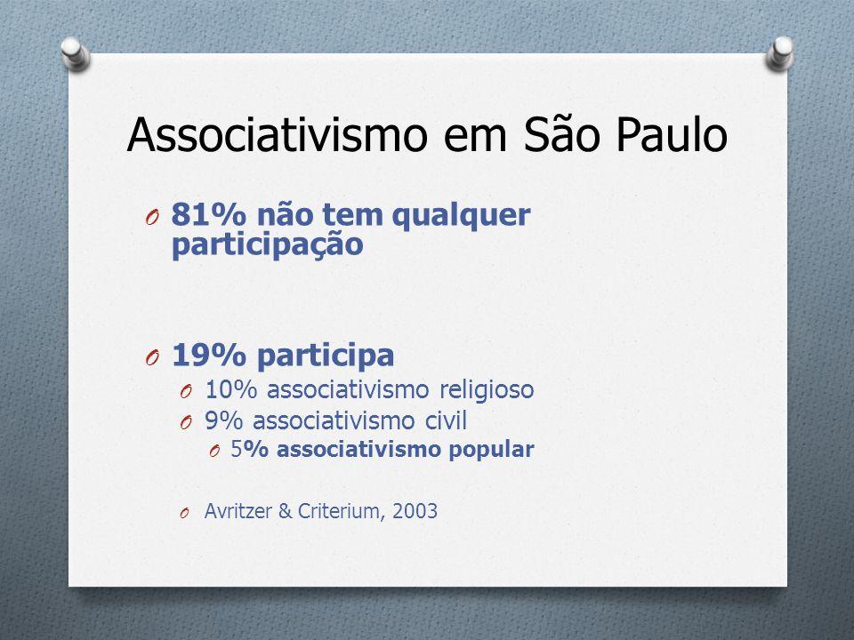 Associativismo em São Paulo O 81% não tem qualquer participação O 19% participa O 10% associativismo religioso O 9% associativismo civil O 5% associat