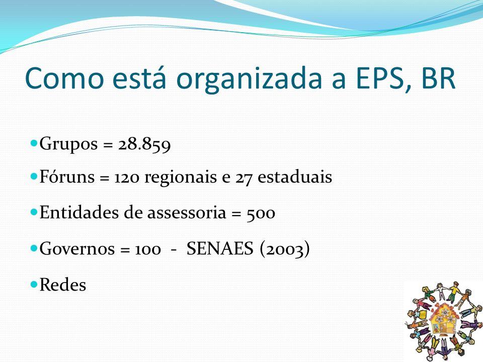 Como está organizada a EPS, BR Grupos = 28.859 Fóruns = 120 regionais e 27 estaduais Entidades de assessoria = 500 Governos = 100 - SENAES (2003) Rede