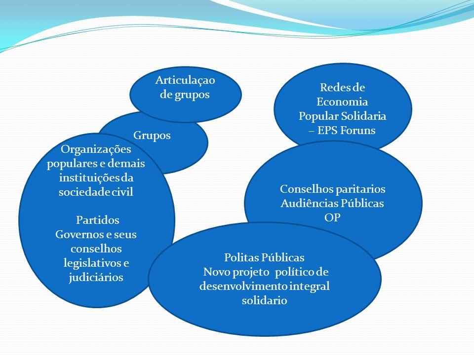 Grupos Articulaçao de grupos Organizações populares e demais instituições da sociedade civil Partidos Governos e seus conselhos legislativos e judiciá