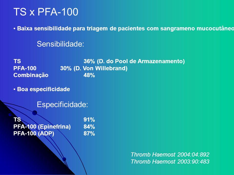 TS x PFA-100 Baixa sensibilidade para triagem de pacientes com sangrameno mucocutâneo Sensibilidade: TS36% (D. do Pool de Armazenamento) PFA-10030% (D