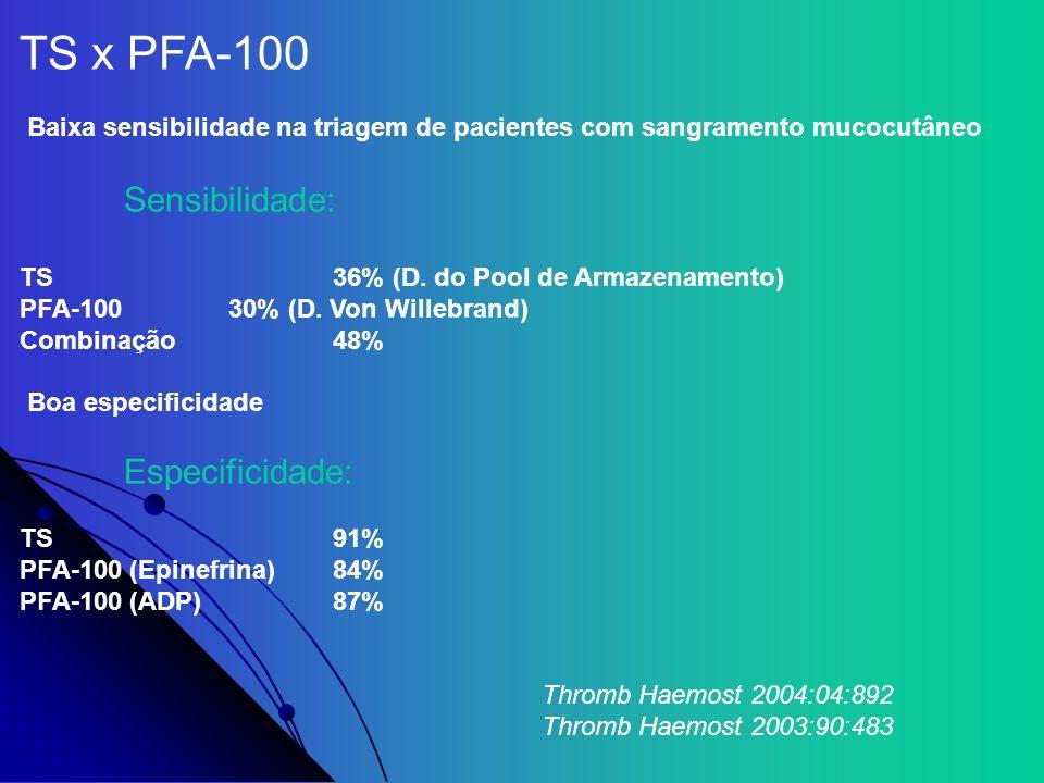 TS x PFA-100 Baixa sensibilidade na triagem de pacientes com sangramento mucocutâneo Sensibilidade: TS36% (D. do Pool de Armazenamento) PFA-10030% (D.