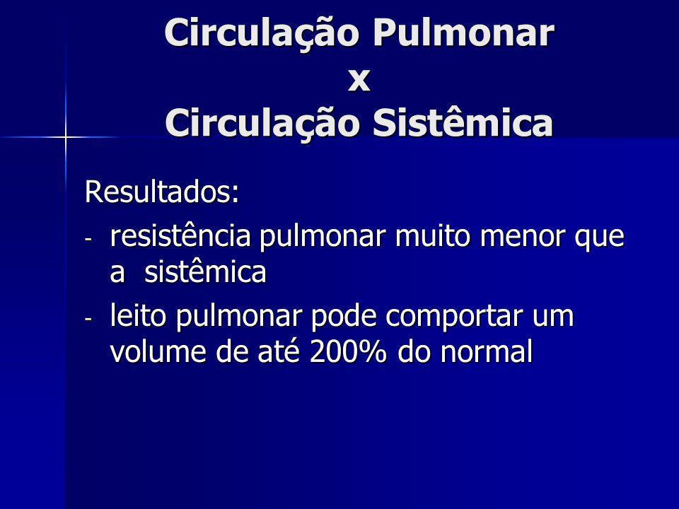 Circulação Pulmonar x Circulação Sistêmica Resultados: - resistência pulmonar muito menor que a sistêmica - leito pulmonar pode comportar um volume de