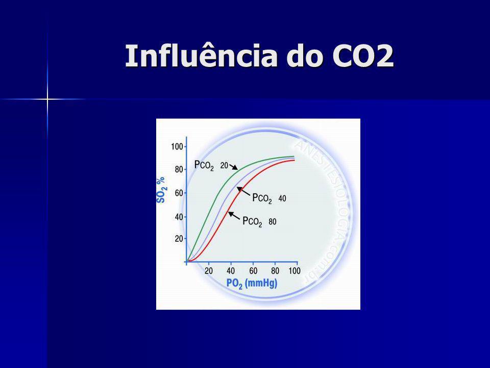 Influência do CO2