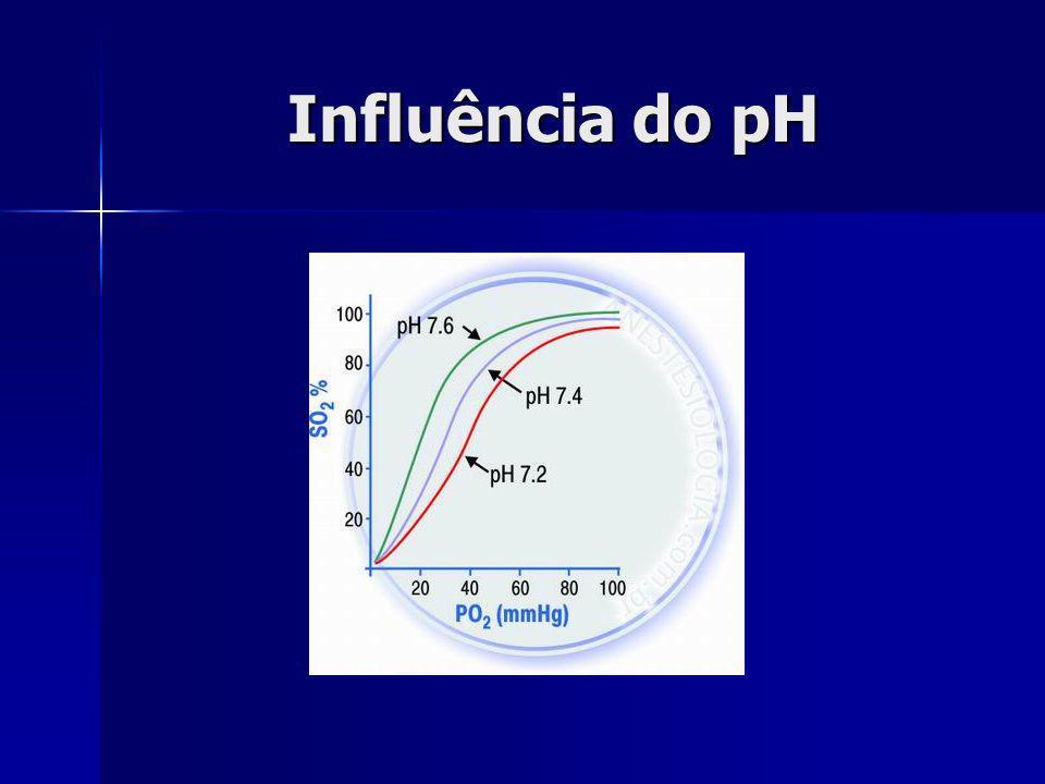Influência do pH