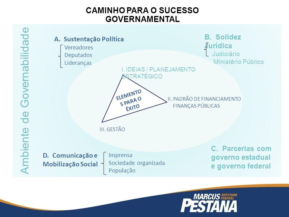 CAMINHO PARA O SUCESSO GOVERNAMENTAL Ambiente de Governabilidade ELEMENTO S PARA O ÊXITO I.