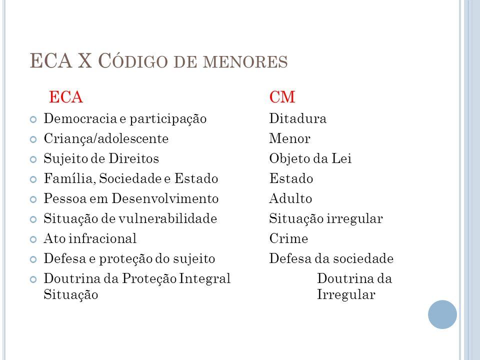ECA X C ÓDIGO DE MENORES ECACM Democracia e participação Ditadura Criança/adolescenteMenor Sujeito de DireitosObjeto da Lei Família, Sociedade e Estad