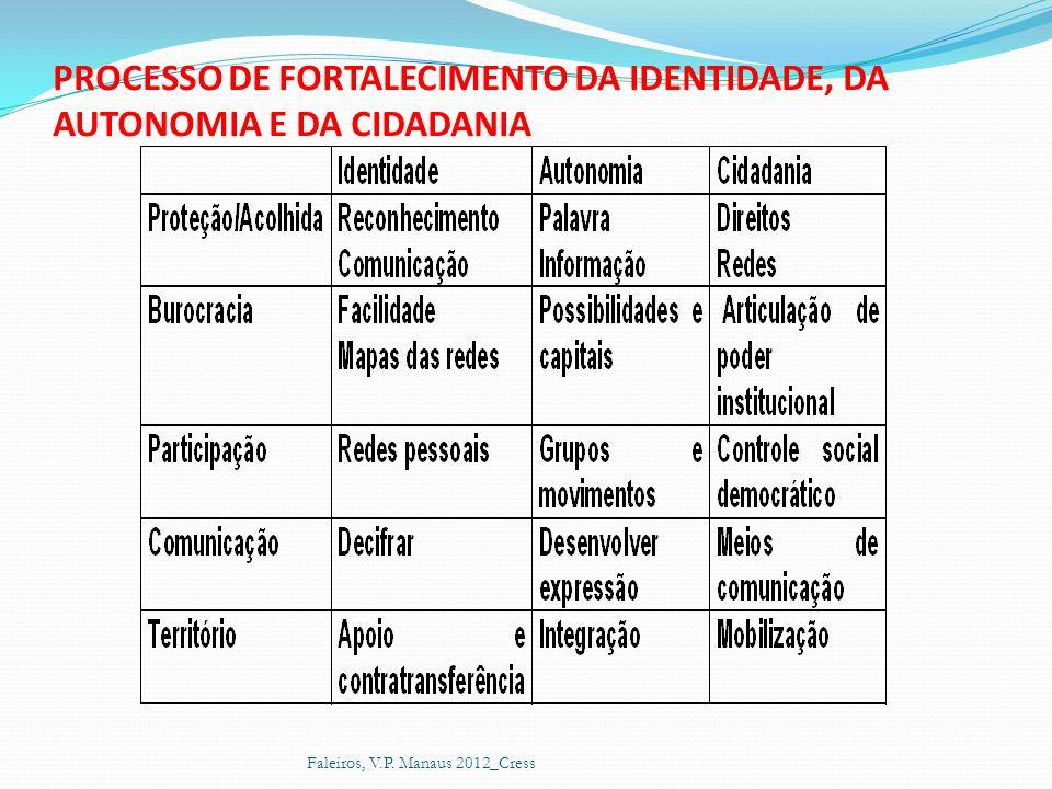 PROCESSO DE FORTALECIMENTO DA IDENTIDADE, DA AUTONOMIA E DA CIDADANIA Faleiros, V.P. Manaus 2012_Cress