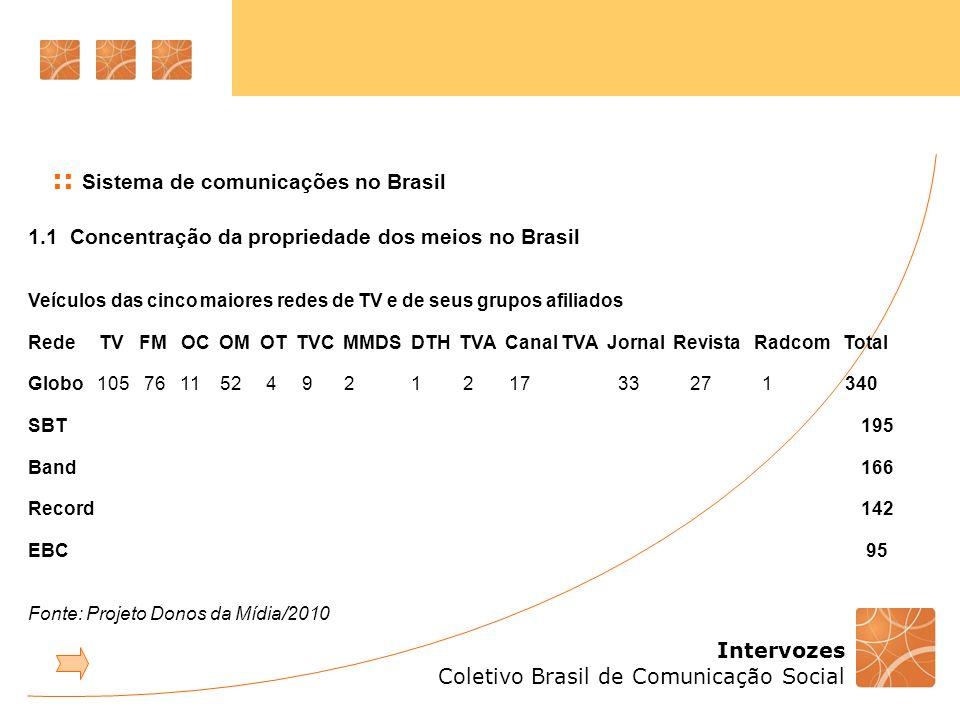 Intervozes Coletivo Brasil de Comunicação Social :: Sistema de comunicações no Brasil Pesquisa TIC Domicílios Centro de Estudos sobre as Tecnologias da Informação e da Comunicação CETIC.br do Comitê Gestor da Internet no Brasil - 2010 59% da população brasileira não são considerados usuários de computador 51% nunca acessaram a internet 35% das residências possuem computador de mesa (NE=11%) 27% das residências têm acesso à internet (68% banda larga na zona urbana) Para 74% dos que não têm acesso, maior impeditivo é o econômico