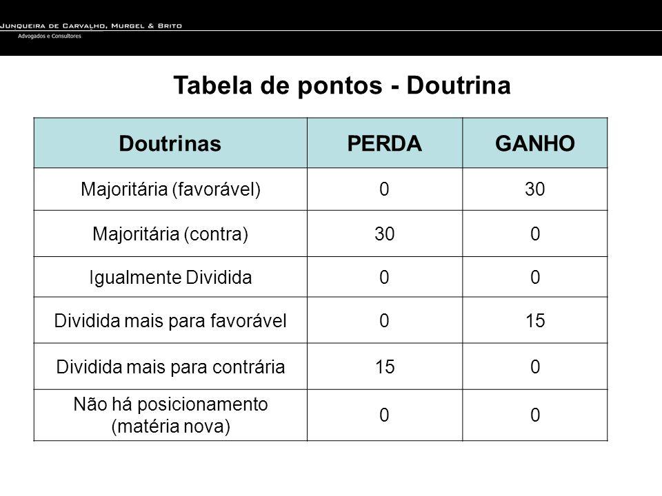 Tabela de pontos - Doutrina DoutrinasPERDAGANHO Majoritária (favorável)030 Majoritária (contra)300 Igualmente Dividida00 Dividida mais para favorável0