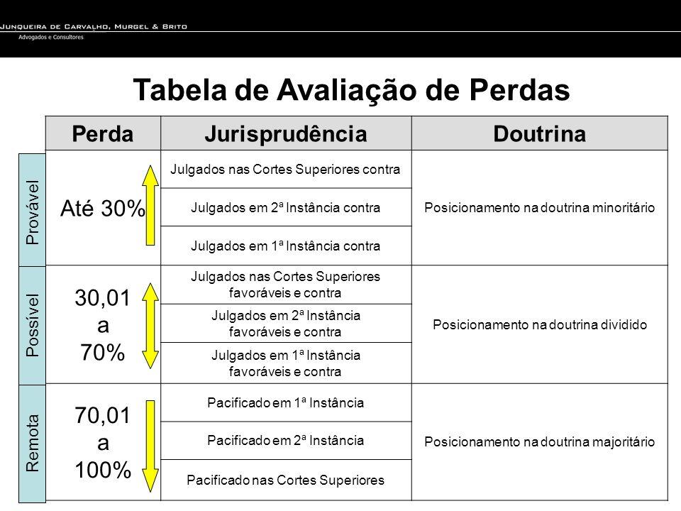 Tabela de Avaliação de Perdas Perda JurisprudênciaDoutrina Até 30% Julgados nas Cortes Superiores contra Posicionamento na doutrina minoritário Julgad