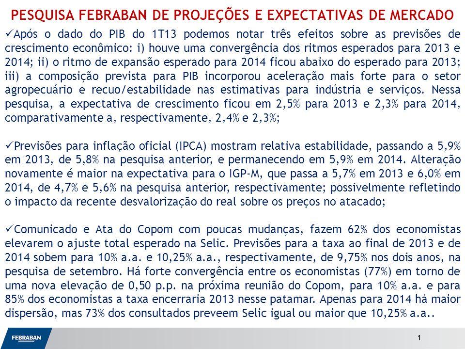 Apresentação ao Senado PESQUISA FEBRABAN DE PROJEÇÕES E EXPECTATIVAS DE MERCADO 1 Após o dado do PIB do 1T13 podemos notar três efeitos sobre as previsões de crescimento econômico: i) houve uma convergência dos ritmos esperados para 2013 e 2014; ii) o ritmo de expansão esperado para 2014 ficou abaixo do esperado para 2013; iii) a composição prevista para PIB incorporou aceleração mais forte para o setor agropecuário e recuo/estabilidade nas estimativas para indústria e serviços.