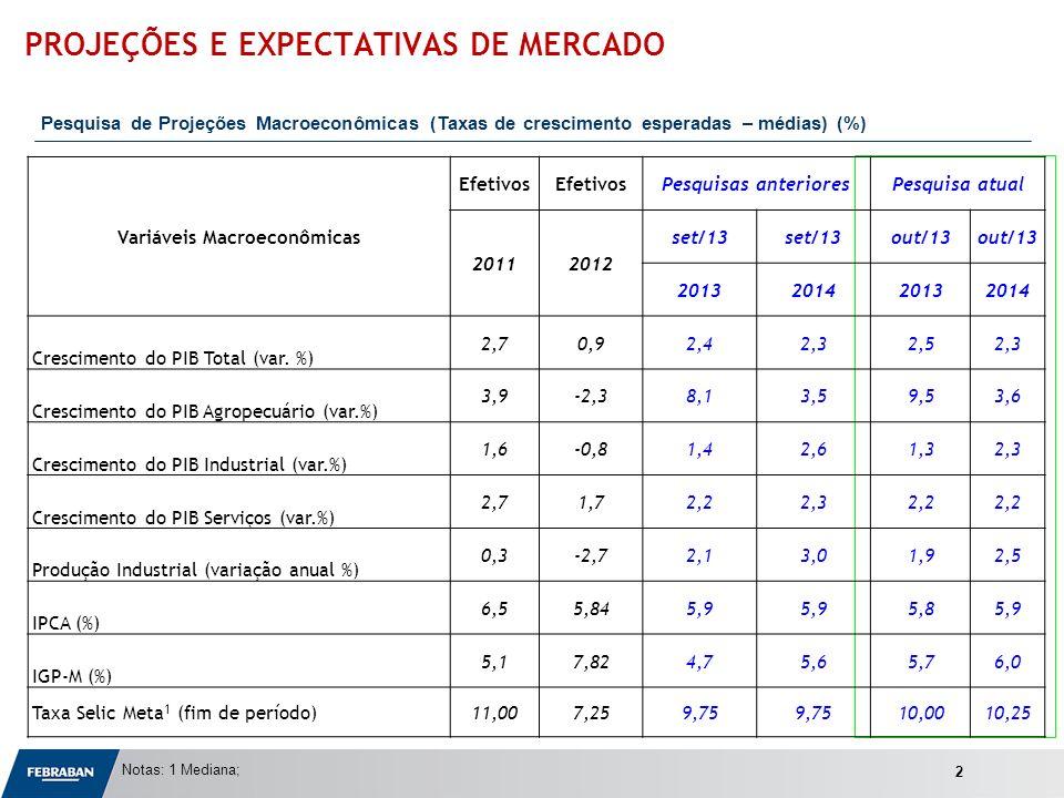 Apresentação ao Senado Notas: 1 Mediana; PROJEÇÕES E EXPECTATIVAS DE MERCADO Pesquisa de Projeções Macroeconômicas (Taxas de crescimento esperadas – médias) (%) 2 Variáveis Macroeconômicas Efetivos Pesquisas anterioresPesquisa atual 20112012 set/13 out/13 2013201420132014 Crescimento do PIB Total (var.