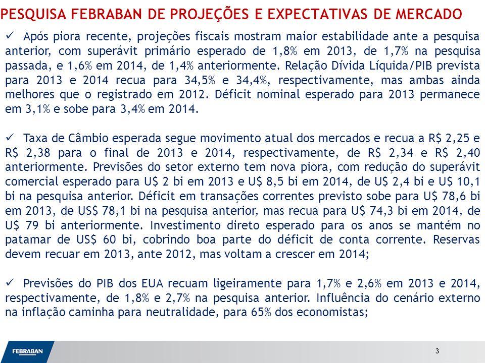 Apresentação ao Senado PESQUISA FEBRABAN DE PROJEÇÕES E EXPECTATIVAS DE MERCADO Após piora recente, projeções fiscais mostram maior estabilidade ante a pesquisa anterior, com superávit primário esperado de 1,8% em 2013, de 1,7% na pesquisa passada, e 1,6% em 2014, de 1,4% anteriormente.