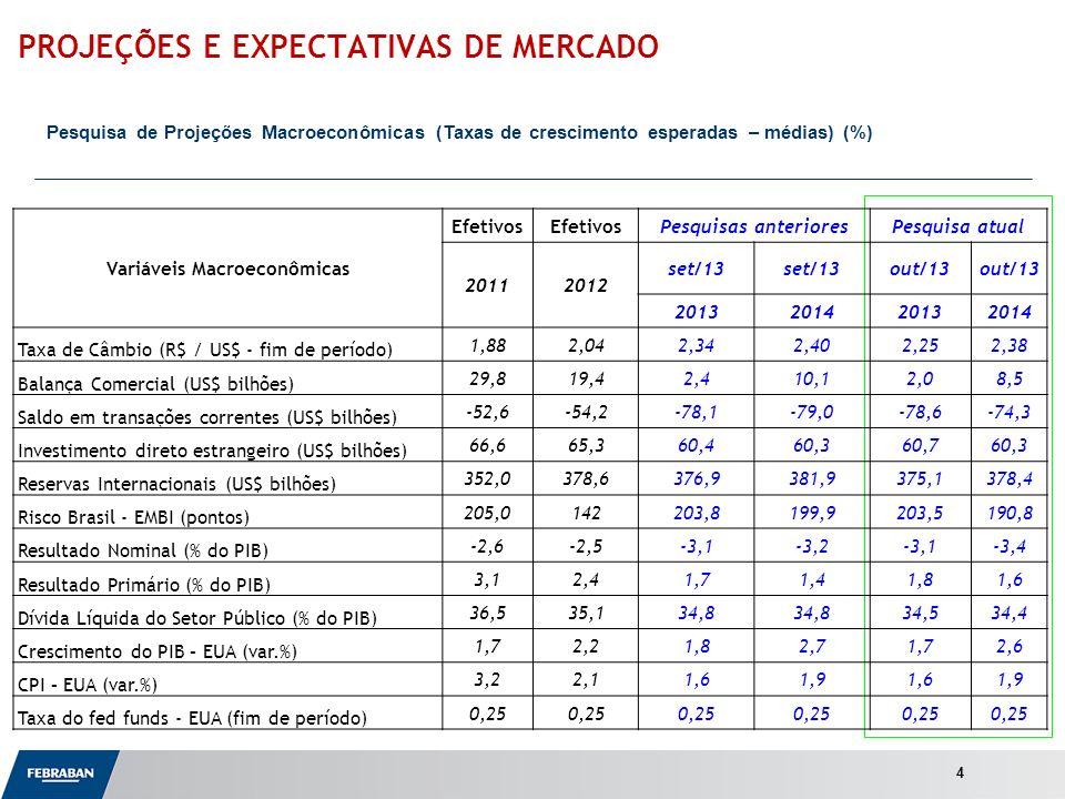 Apresentação ao Senado PROJEÇÕES E EXPECTATIVAS DE MERCADO Pesquisa de Projeções Macroeconômicas (Taxas de crescimento esperadas – médias) (%) 4 Variáveis Macroeconômicas Efetivos Pesquisas anterioresPesquisa atual 20112012 set/13 out/13 2013201420132014 Taxa de Câmbio (R$ / US$ - fim de período) 1,882,042,342,402,252,38 Balança Comercial (US$ bilhões) 29,819,42,410,12,08,5 Saldo em transações correntes (US$ bilhões) -52,6-54,2-78,1-79,0-78,6-74,3 Investimento direto estrangeiro (US$ bilhões) 66,665,360,460,360,760,3 Reservas Internacionais (US$ bilhões) 352,0378,6376,9381,9375,1378,4 Risco Brasil - EMBI (pontos) 205,0142203,8199,9203,5190,8 Resultado Nominal (% do PIB) -2,6-2,5-3,1-3,2-3,1-3,4 Resultado Primário (% do PIB) 3,12,41,71,41,81,6 Dívida Líquida do Setor Público (% do PIB) 36,535,134,8 34,534,4 Crescimento do PIB – EUA (var.%) 1,72,21,82,71,72,6 CPI – EUA (var.%) 3,22,11,61,91,61,9 Taxa do fed funds - EUA (fim de período) 0,25