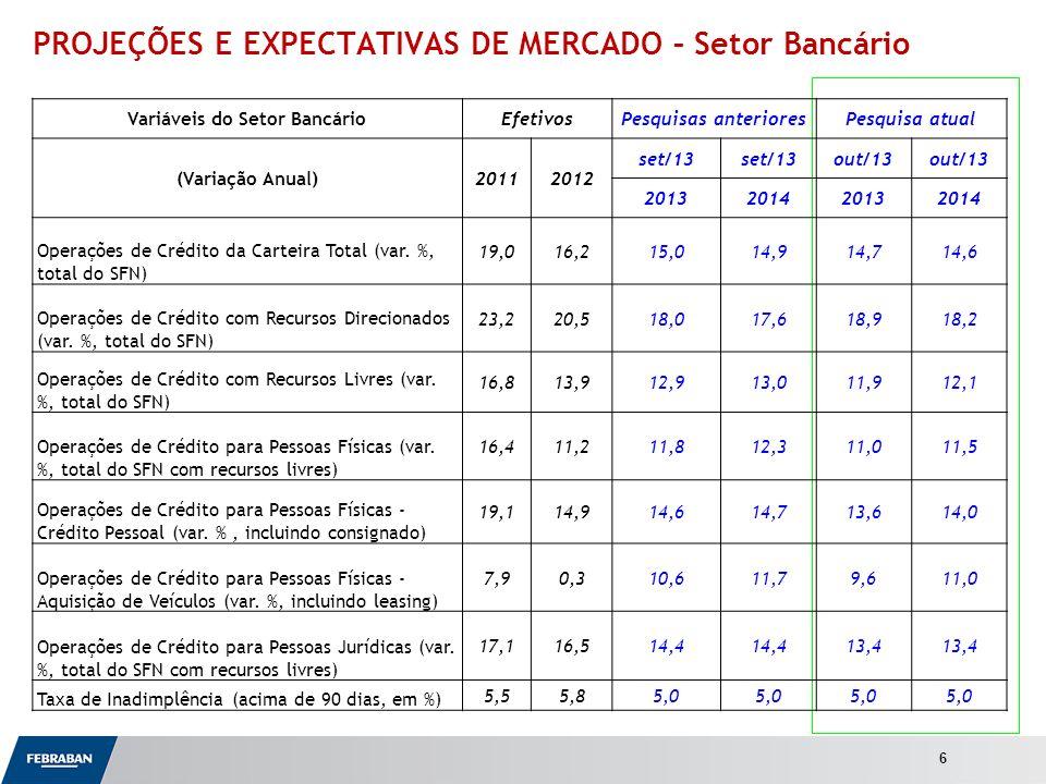 Apresentação ao Senado PROJEÇÕES E EXPECTATIVAS DE MERCADO – Setor Bancário 6 Variáveis do Setor BancárioEfetivosPesquisas anterioresPesquisa atual (Variação Anual)20112012 set/13 out/13 2013201420132014 Operações de Crédito da Carteira Total (var.