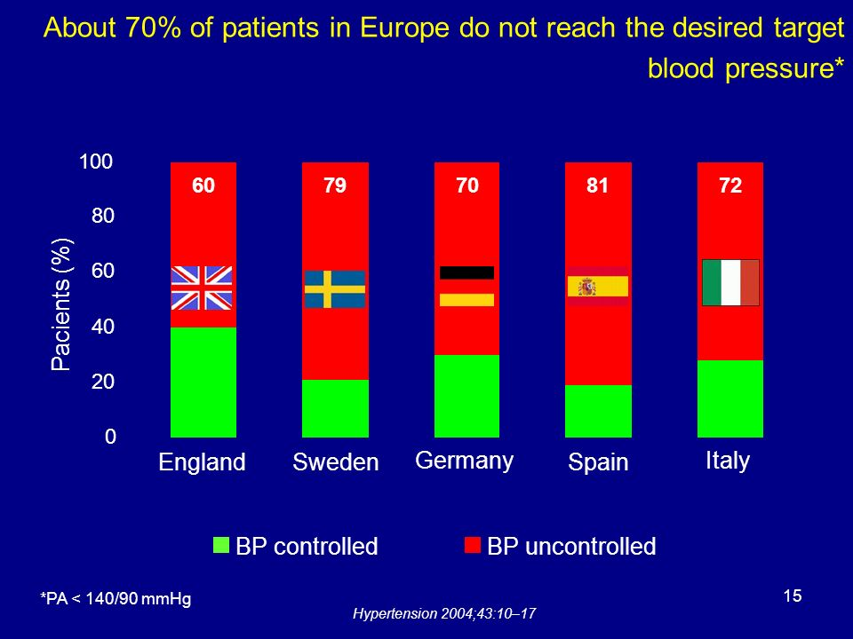 About 70% of patients in Europe do not reach the desired target blood pressure* Hypertension 2004;43:10–17 *PA < 140/90 mmHg Pacients (%) EnglandSwede