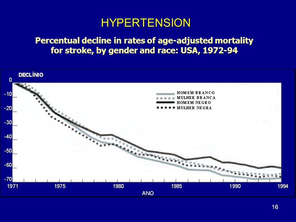 HYPERTENSION Percentual decline in rates of age-adjusted mortality for stroke, by gender and race: USA, 1972-94 16