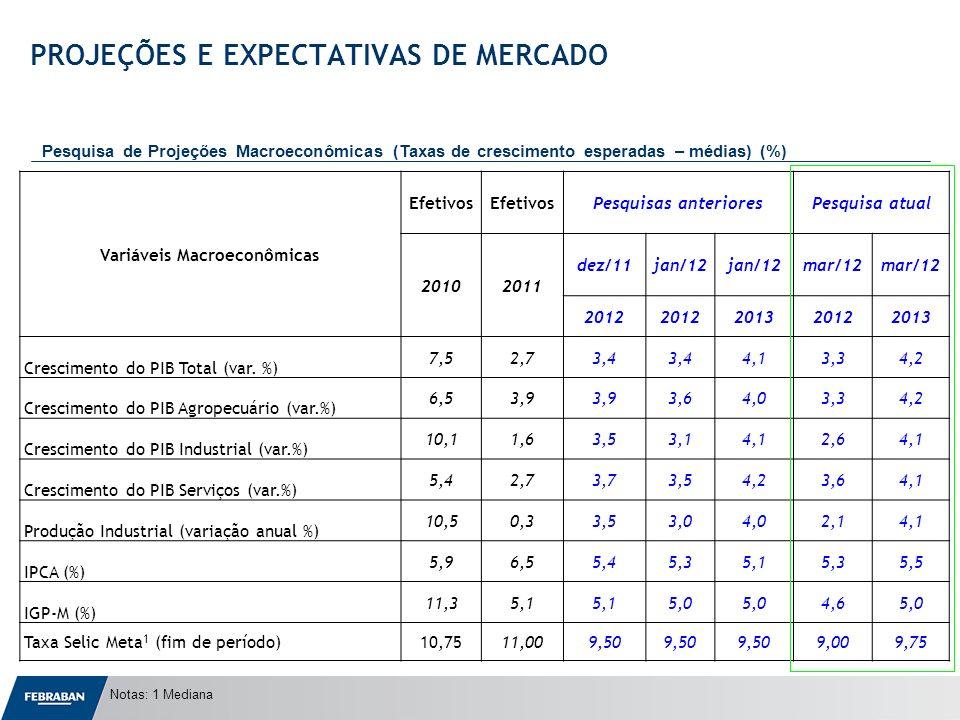 Apresentação ao Senado Variáveis Macroeconômicas Efetivos Pesquisas anterioresPesquisa atual 20102011 dez/11jan/12 mar/12 2012 201320122013 Cresciment